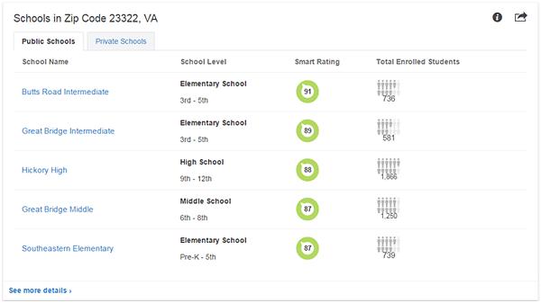schools chart